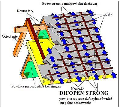 DIFOPEN STRONG