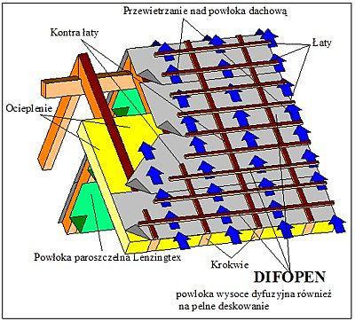 DIFOPEN