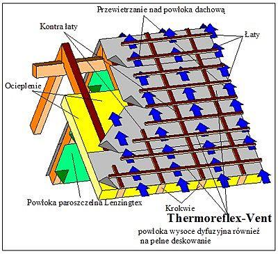 Thermoreflex VENT
